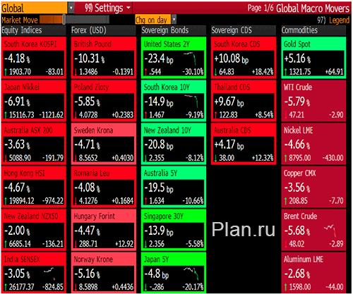 After Brexit market crashed. Обвал рынков после первых новостей о выходе Великобритании из Евросоюза.