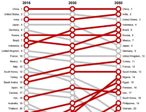 Страны с крупнейшей экономикой (график - диаграмма)