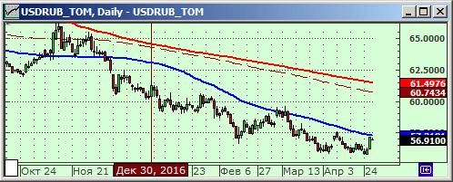 Технический анализ курса рубля к доллару.