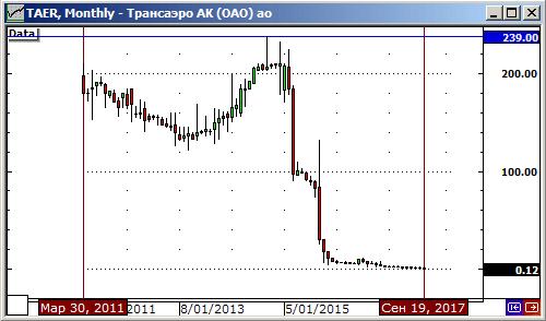 График котировок акций Трансаэро (TAER) на Московской бирже