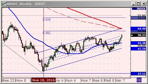 Нефть Брент - технический анализ