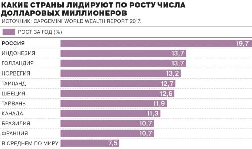 Число миллионеров в России