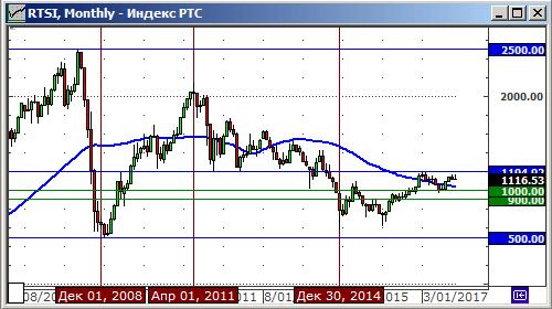 Индекс РТС: 2007 - 2017 гг