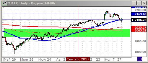 Технический анализ индекса ММВБ