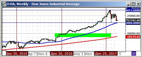 Технический анализ индекса DJIA.