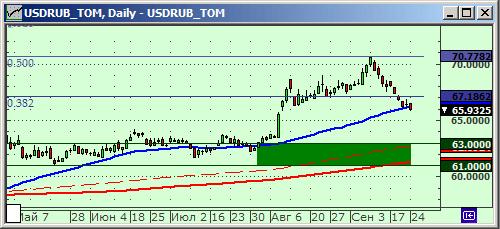 Технический анализ курса рубля.