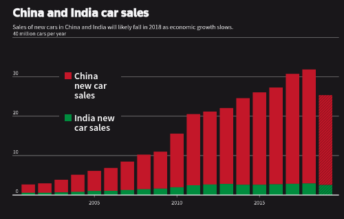Педение продаж автомобилей в �?ндии и Китае