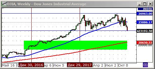 Индекс Доу Джонса - график