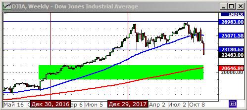 Технический анализ индекса Dow Jones.