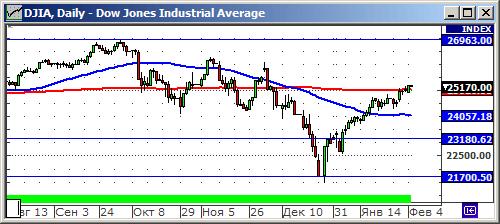 Технический анализ индекса Dow Jones Industrial Average.