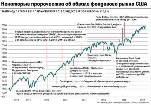 Прогнозы об обвале фондового рынка.