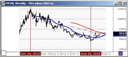 Исторический график акций компании Мегафон (MFON) на Московской бирже