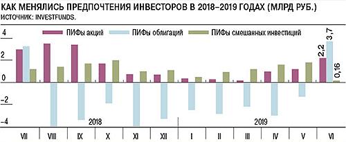 График притока средств в ПИФы