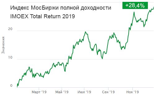 Индекс полной доходности Московской биржи.