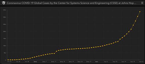 График роста больгых коронавирусом. Coronavirus graph of the number of births.