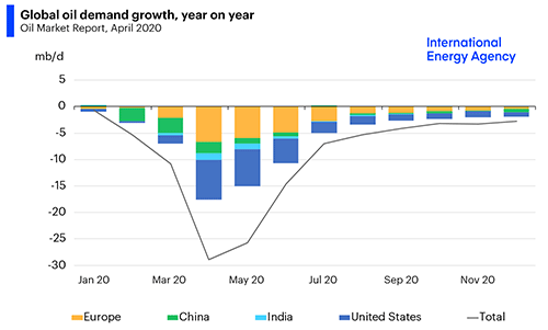 прогноз мирового спроса на нефть. World Oil Demand. IEA
