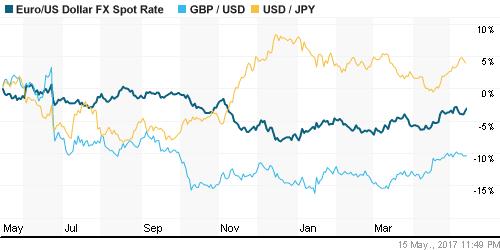 График курса доллара, йены и евровалюты.