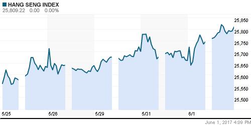 График индекса HSI (Hong-Kong).