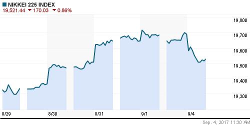 График индекса Nikkei-225 (Japan).