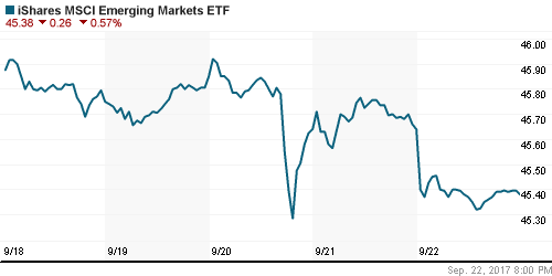 График: iShares MSCI Emerging Markets Index (EEM).