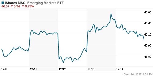 График: iShares MSCI Emerging Markets Index (EEM).