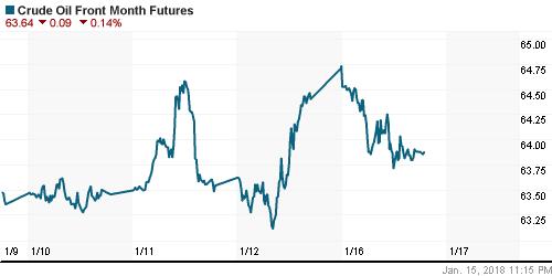 График изменения цен на нефть: Crude oil.