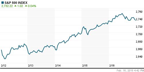 График индекса S&P 500.