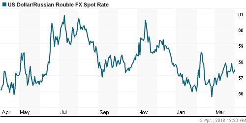 График официального курса Рубля к Доллару США.