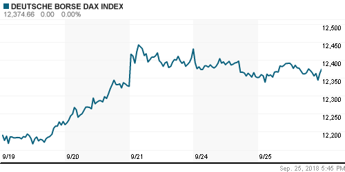 График индекса XETRA DAX.