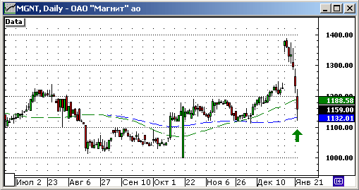 Ук портфельные инвестиции