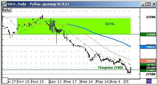 Модельный портфель захеджирован от валютного риска.