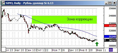 Модельный портфель. Покупка фьючерса на курс рубля к доллару США.