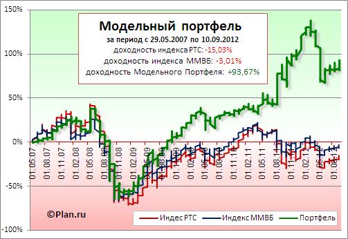 Модельный портфель. Сравнительная динамика относительно индексов РТС и ММВБ.